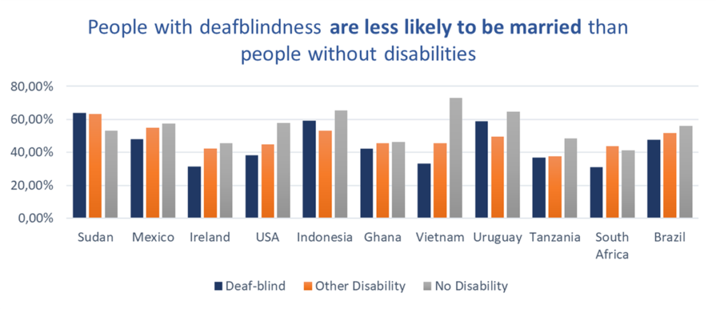 People with deafblindness are less likely to be married than people without disabilities