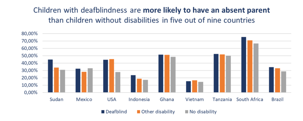 Children with deafblindness are more likely to have an absent parent than children without disabilities in five out of nine countries