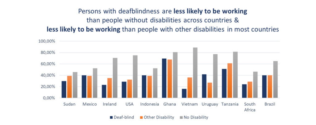 Persons with deafblindness are less likely to be working than people without disabilities across countries & less likely to be working than people with other disabilities in most countries