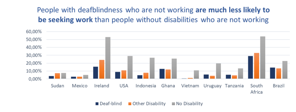 People with deafblindness who are not working are much less likely to be seaking work than people without disabilities who are not working