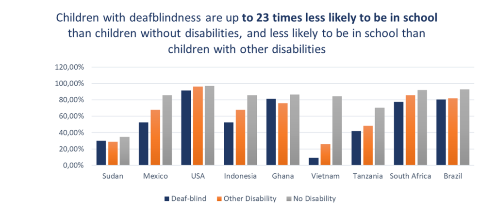 Children with deafblindness are up to 23 times less likely to be in school than children without disabilities, and less likely to be in school than children with other disabilities