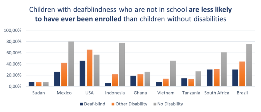 Children with deafblindness who are not in school are less likely to have ever been enrolled than children without disabilities