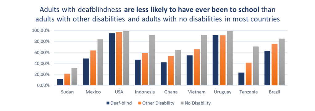 Adults with deafblindness are less likely to have ever been to school than adults with other disabilities and adults with no disabilities in most countries