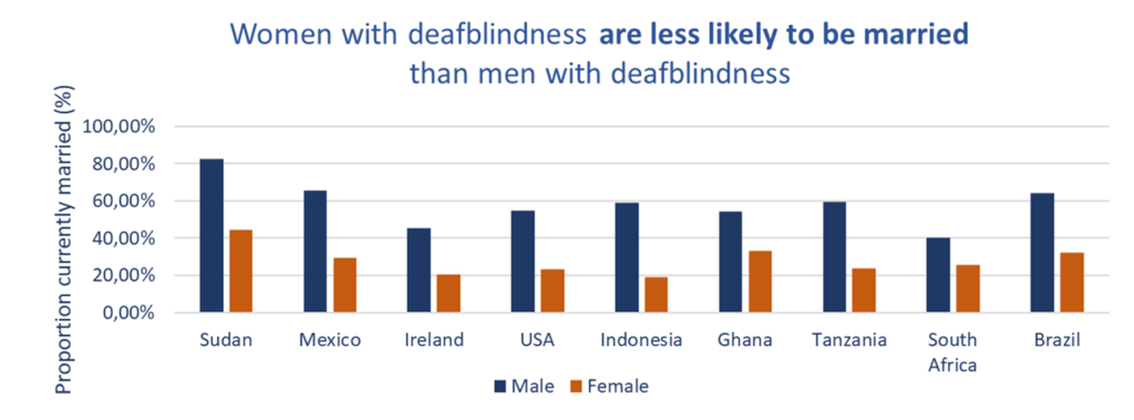 Women with deafblindness are less likely to be married than men with deafblindness