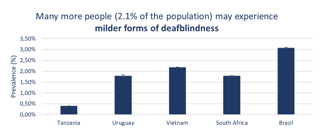 Many more people may experience milder forms of deafblindness