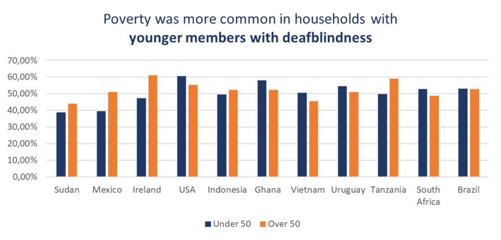 Poverty was more common in households with younger members with deafblindness